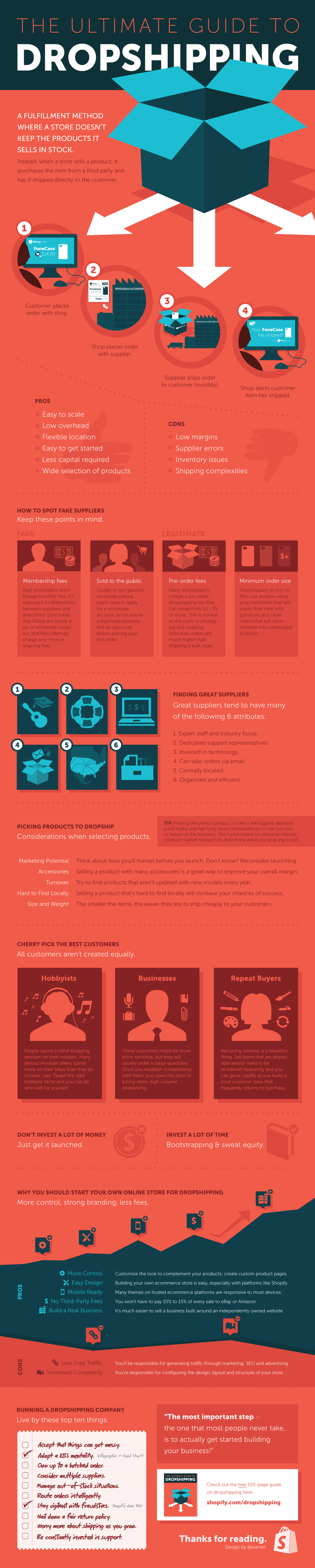 Shopify_Dropshipping_Infographic_What_is_Drop_Shipping