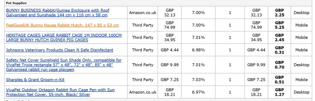 Amazon.co.uk RabbitCages.co.uk Profit